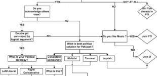 The joys of Twitter: A guide to joining a political party in Pakistan
